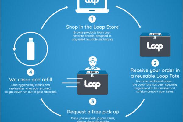Dans la série » Si nous voulons que tout reste tel que c'est, il faut que tout change » Loop, une plateforme e-commerce «circulaire»